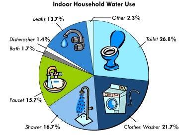 Clean Water Essay Examples Kibin
